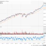 美股9大见顶征兆和投资逻辑