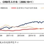 美联储的货币政策和投资展望