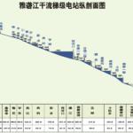 再造一條雅砻江:流域风光水互补的清洁能源基地